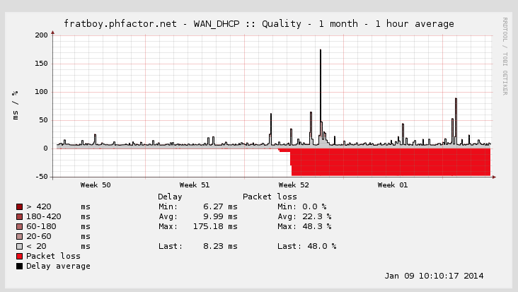 Packet loss graph